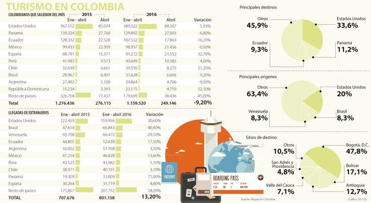 EE.UU., Panamá y Ecuador, los destinos preferidos para viajar