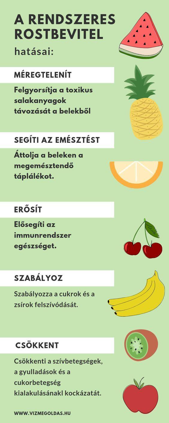 rostban gazdag diéta fogyás)
