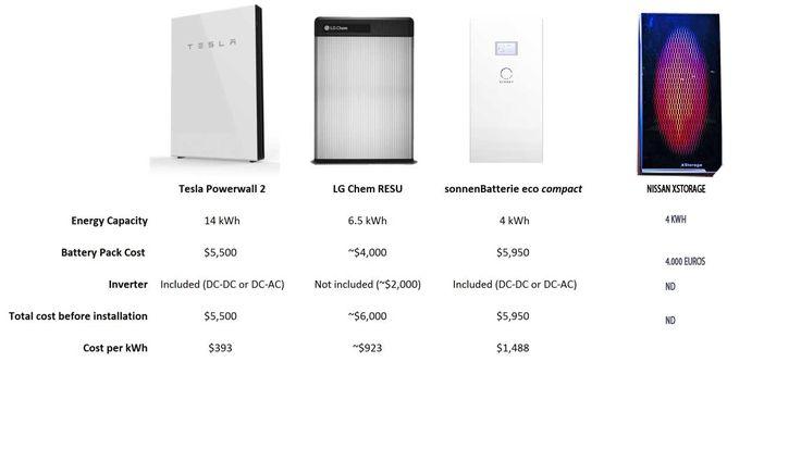 Realizamos una comparativa entre los sistemas de baterías para el hogar más conocidos del mercado donde destaca la Powerwall 2 de Tesla.