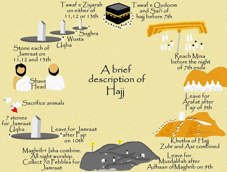 RameenIslam.com   A Brief Description of Hajj
