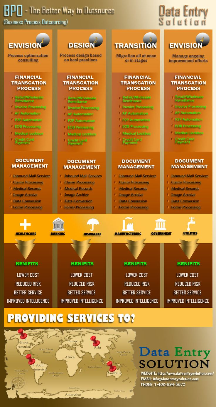 BPO Process Infographic By Data Entry Solution
