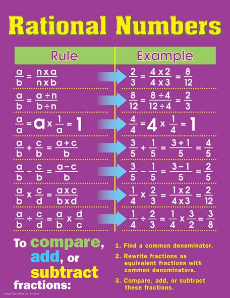 49 Best Middle School Math Rational Numbers Images On Pinterest