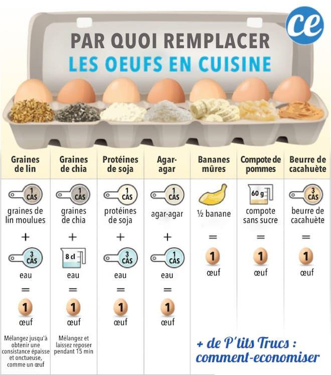 Von + Was + + Ersetzen Sie die + Eier + By + Küche +? + The Best + 7 + + + + Alternativen zu Conna …