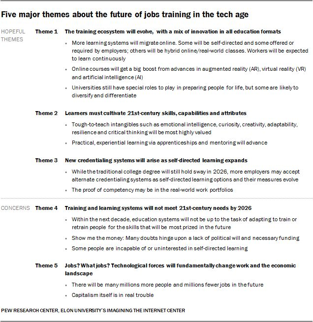 As robots, automation and artificial intelligence perform more tasks and there is massive disruption of jobs, experts say a wider array of education and skills-building programs will be created to meet new demands.