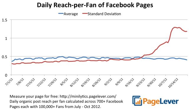 """Graph shows """"Facebook didn't purposefully reduce reach to sell more ads"""""""