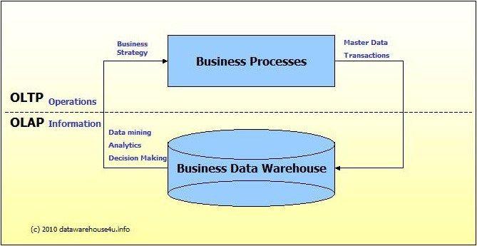 OLTP vs #oltp, #olap, #rolap, #molap, #holap, #etl, #etl #tools, #informatica #power #center, #datastage, #businessobjects, #cognos, #microsoft #sql #server #integration #services, #ascential, #narzędzia #etl, #narzedzia #etl, #architektura #hurtowni #danych, #hurtownia #danych, #datawarehouse, #data #warehouse #architecture, #schemat #gwiazdy, #star #schema, #snowflake #schema, #schemat #płatka #śniegu, #schemat #konstelacji #faktów, #fact #constellation #schema…