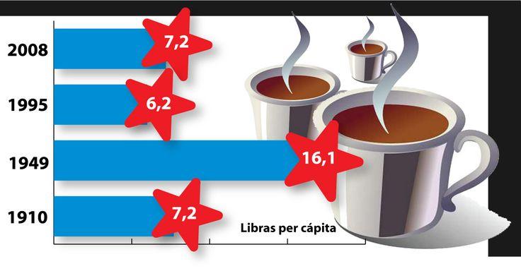 tasa de cafe | ... millones de habitantes el consumo percapita de cafe en estados unidos