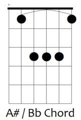 A# / Bb Guitar Chord
