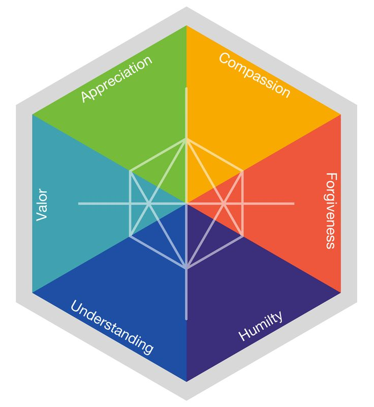 The Six Heart Virtues.