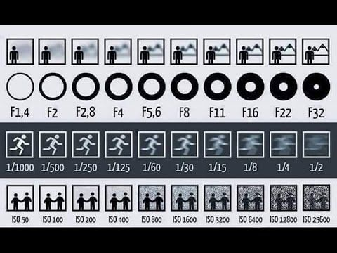 Quick video teaches an entire photography lesson and breaks down how to read this one image so you can use it as a handy guide.