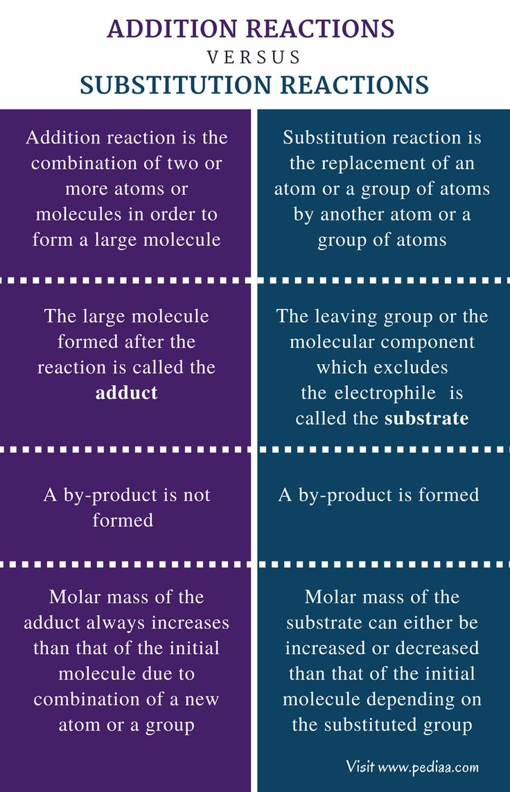 Difference Between Addition And Substitution Reactions Comparison Summary Chemistry Worksheets Study Chemistry Chemistry Lessons What is addition reaction give example