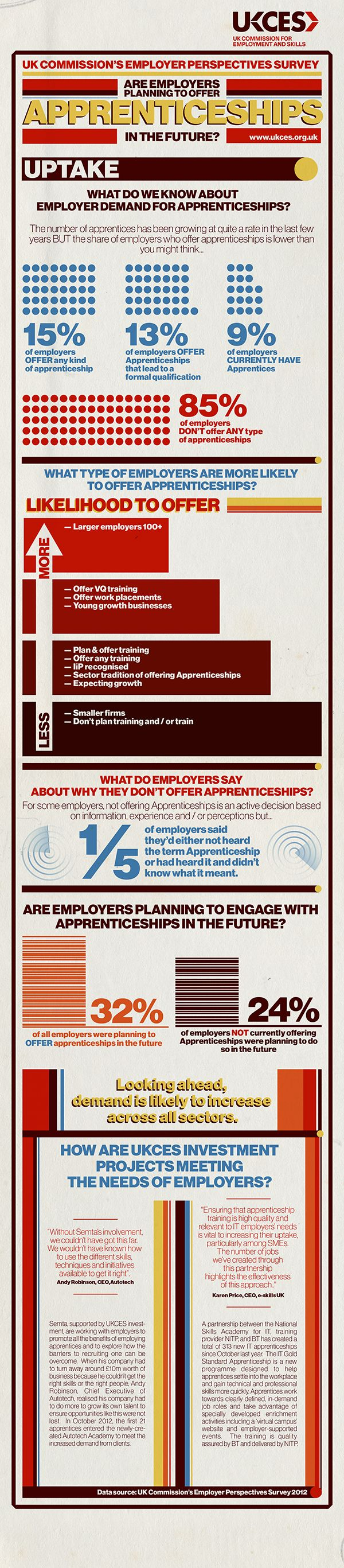 Are employers planning to offer Apprenticeships in the future? This #infographic is based on data from the 2012 UK Employer Perspectives Survey