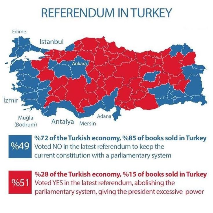 Referendum in Turkey Versus Education and Economy Rates.