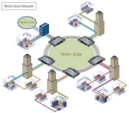 Want to know more about Metropolitan Area Network (MAN)  ?? The advantages and disadvantages of MAN. Please visit http://3mym.wordpress.com/2013/11/15/mans-metropolitan-area-networks/