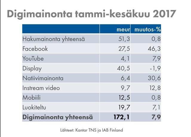 Facebook- ja natiivimainonta olivat kasvussa ensimmäisellä vuosipuoliskolla.