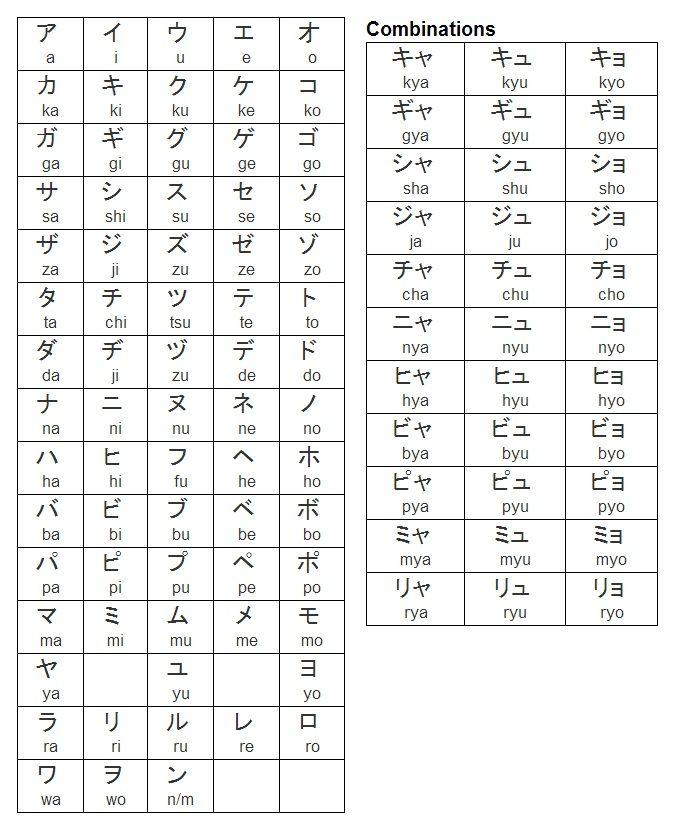 Language Hiragana: Katakana Combinations Chart