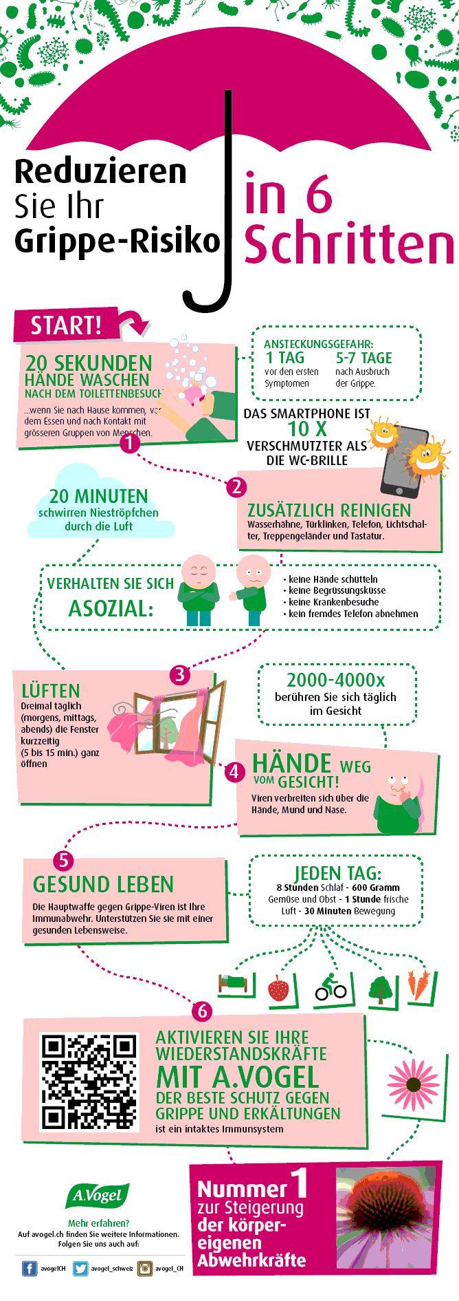 grippe-vorbeugen-infografik.gif (668×1891)