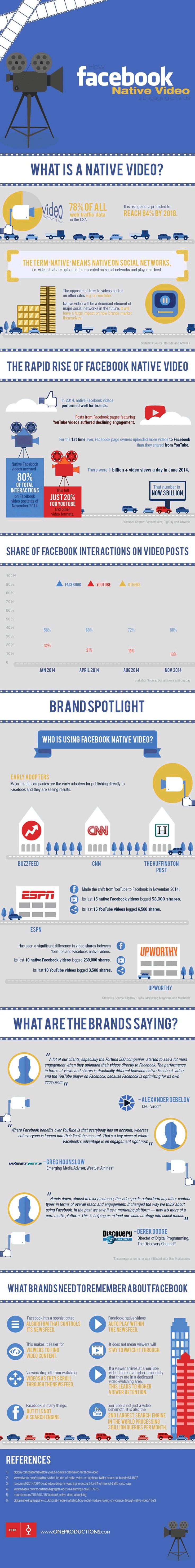 Why You Should Be Using Facebook Native Video (Infographic)