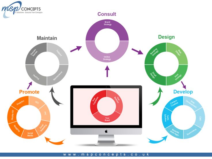 #MspConcepts  Our range of #WebDevelopment services suit everyone, from small and medium businesses to big corporates.