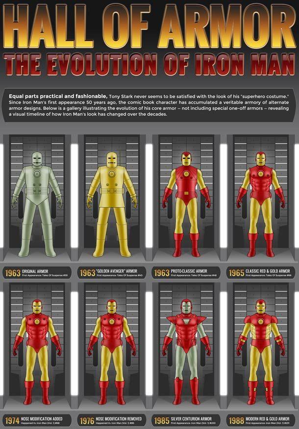 Evolution de l'armure d'Iron Man de 1963 à 2013