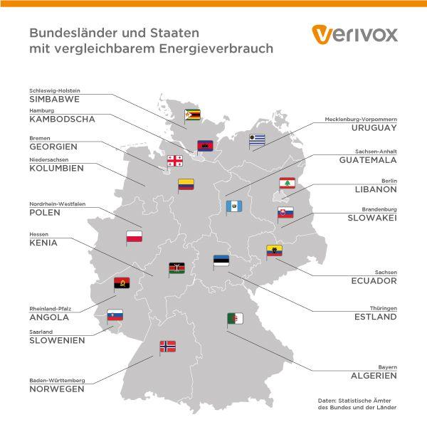 Die #Bundesländer in #Deutschland haben einen #Energieverbrauch, der ganzen Staaten unterschiedlicher Größe und Wirtschaftsleistung entspricht.