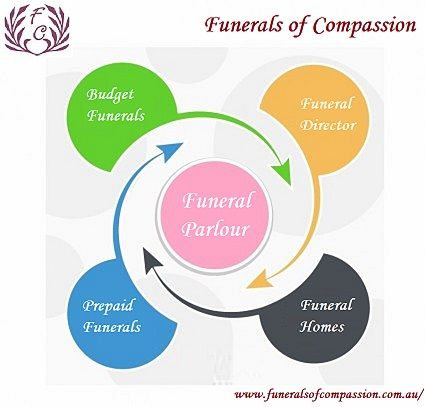 Funerals of Compassion are one of the few 100% Australian family owned and operated funeral directors in Sydney.