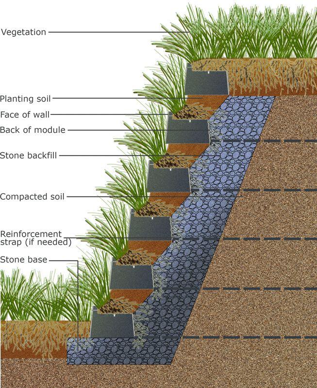 vegetated living retaining wall sloped garden on retaining wall id=68765