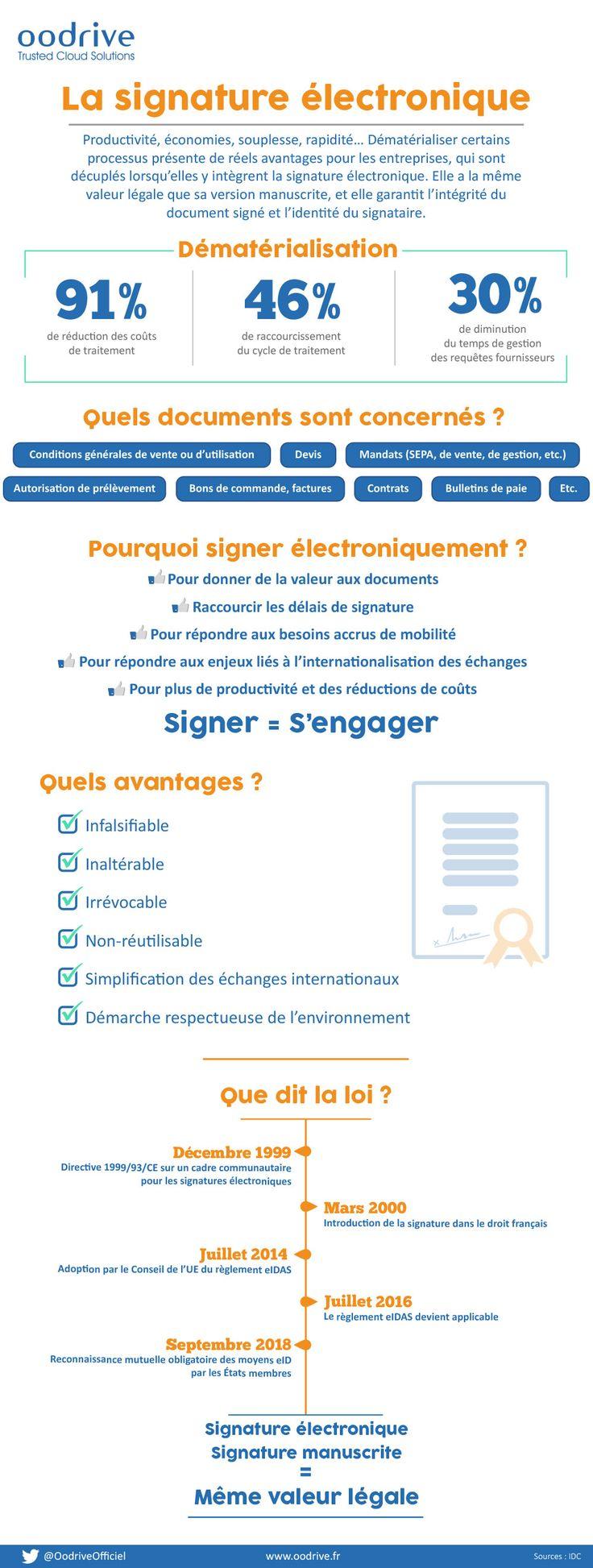 La signature électronique en une infographie