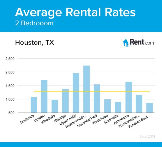 Find Apartment For Rent In Houston Texas