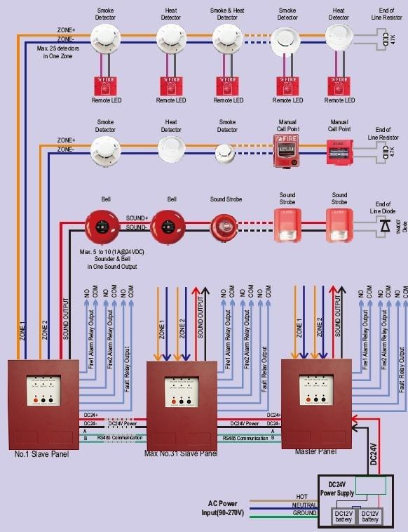 2 Zone Mini Type Conventional Fire Alarm Control Panel Is Very Suitable For Small Business Fire Security It Has 2 Zo Fire Alarm System Fire Alarm Alarm System