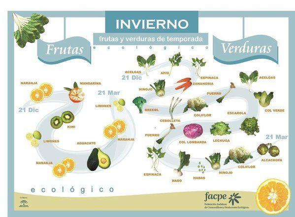 Welke soorten fruit & groenten vind je in Spanje in de winter? Leer de namen in het #Spaans: http://www.leukspaansleren.nl/fruit-en-groenten-in-de-winter   www.espaans.nl