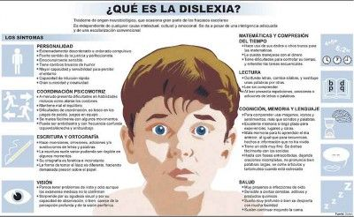Orientación Andújar: ¿Qué es la Dislexia? Infografía