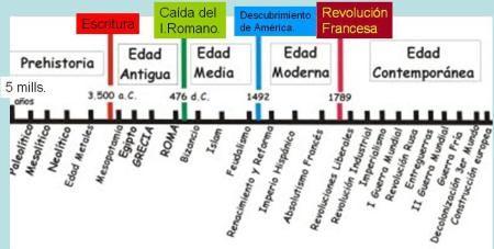 Etapas de la Historia.