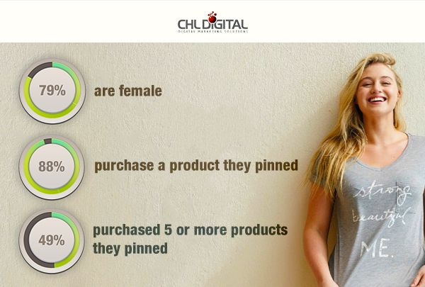 If you want to target a female audience, then you just cannot ignore #Pinterest. Here are some fabulous facts about the fastest growing #socialmedia platform. Visit chldigital.com now.