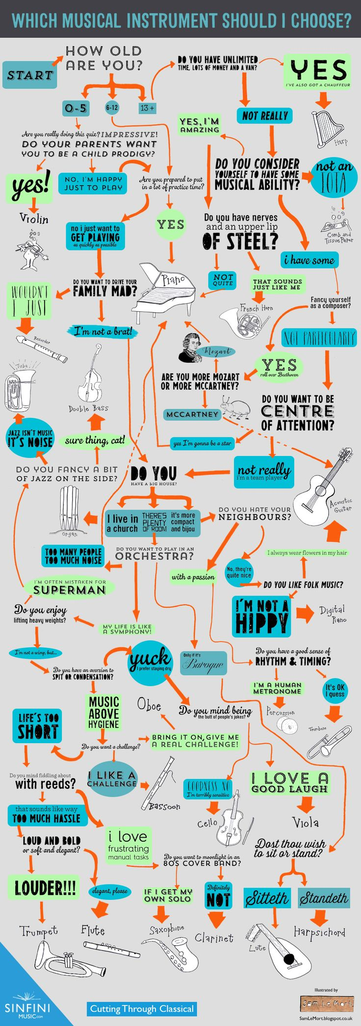 What instrument should you play?