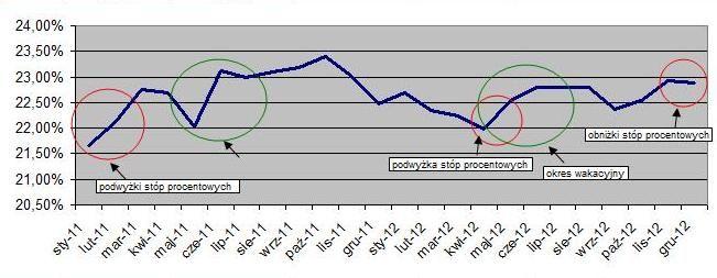 2. istotny wzrost oprocentowania rzeczywistego ofert kredytowych (2014 rok). Źródło www.comperia.pl