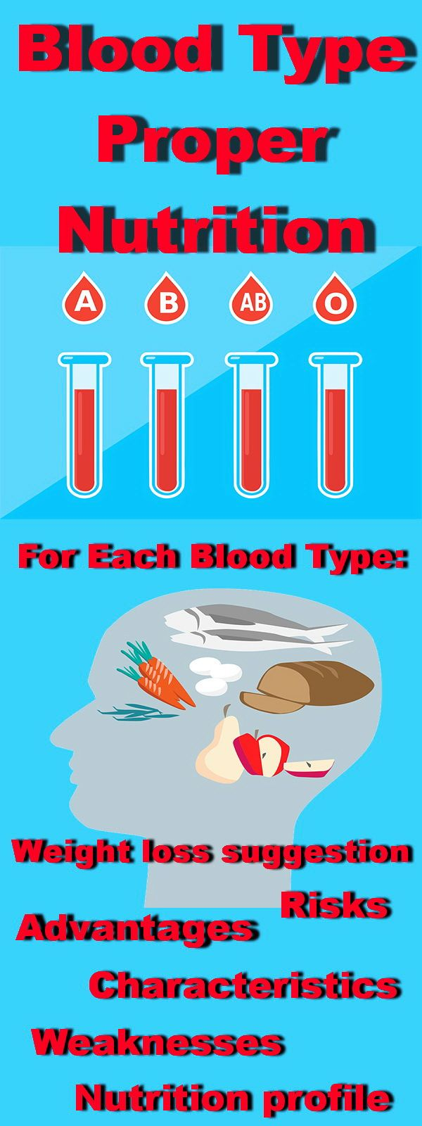 Blood type and proper nutrition