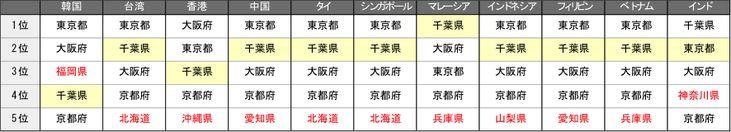 訪日旅行客はどこへ行く?--増加する地方観光と、今取るべき訪日対策 - (page 2) - CNET Japan