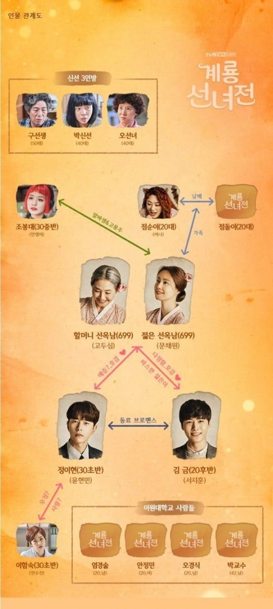 Mama Fairy And The Woodcutter   Other in 2019   Korean drama
