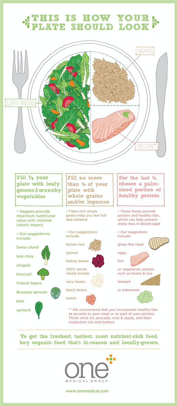 This is how your plate should look: Healthy Plate- #Infographic