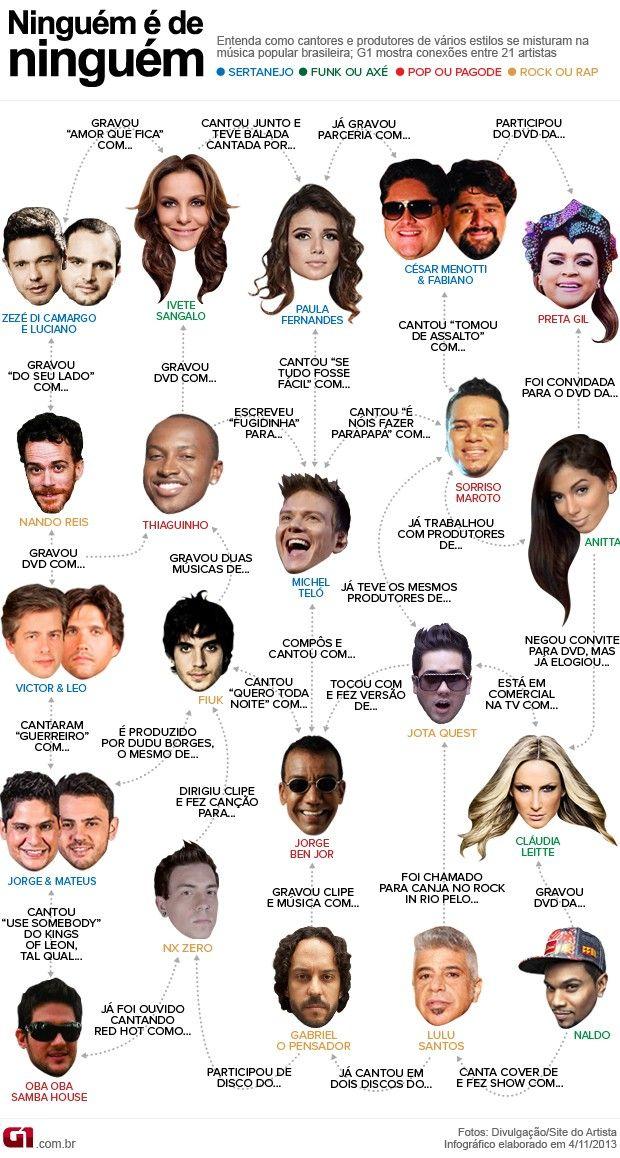 Ninguém é de Ninguém - conexões da música pop brasileira - Anitta, Thiaguinho, Ivete, Lulu Santos, Sorriso Maroto, Naldo, Claudia Leitte, Fi...