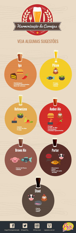 Harmonização de Cervejas - Selecionamos sete tipos populares de cerveja e algumas sugestões de harmonização.