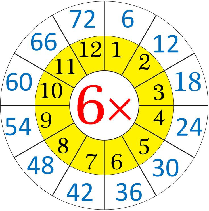 Multiplication Table of 6