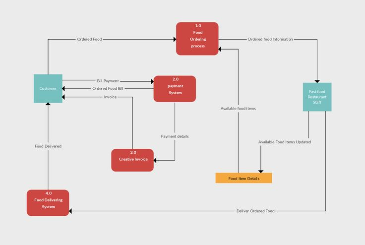 Here is one of the DFD templates explaining the data flow within a restaurant ordering system. The processes (i.e. payment system, food delivery system etc.) here can be expanded and be depicted in separate data flow diagrams