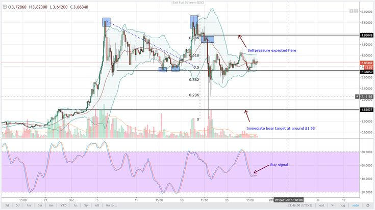LTC FINDS RESISTANCE AT $250 AS IOTA CONSOLIDATES      As IOTA consolidates, Monero and DASH are bouncing from the minor support trend line and the triple bottoms respectively. http://www.newsbtc.com/2017/12/30/iota-consolidates-technical-analysis/?utm_campaign=crowdfire&utm_content=crowdfire&utm_medium=social&utm_source=pinterest