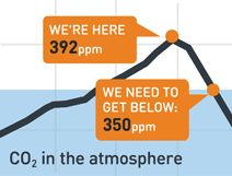 Scientists say that 350 parts per million CO2 in the atmosphere is the safe limit for humanity.