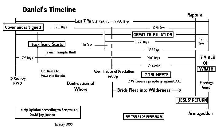 daniel prophecy timeline   Daniel Timeline   Bible Helps