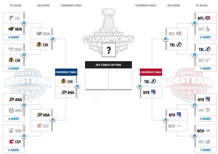 NHL playoffs 2015: Bracket, schedule and scores - SBNation.com