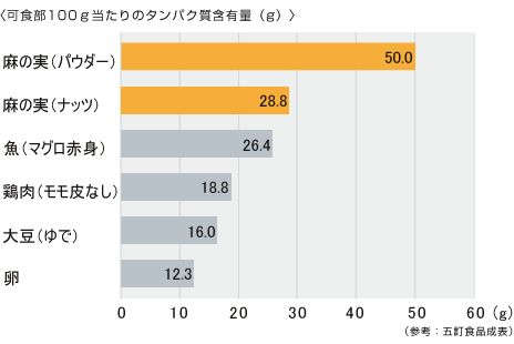 """""""「必須アミノ酸」と呼ばれる9種類のアミノ酸(…)【麻の実にはタンパク質が大豆、たまご、肉、魚に負けないくらいたっぷりと含まれているのです!】"""" 麻の実食品 栄養ガイド http://www.hempkitchen.jp/guide/guide.html"""