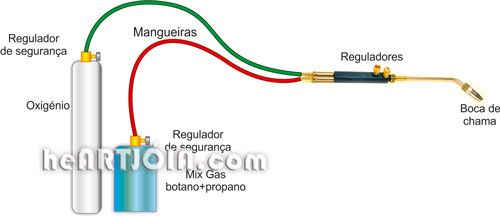 Macarico-gas-oxigenio-soldadura-botano-propano
